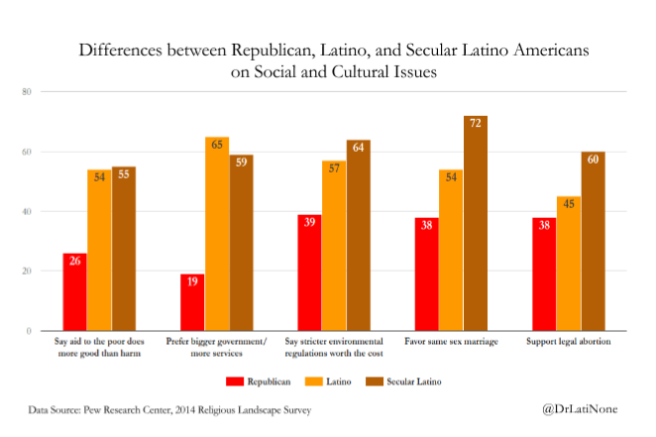 Secularism and the Vanishing Latino Republicans